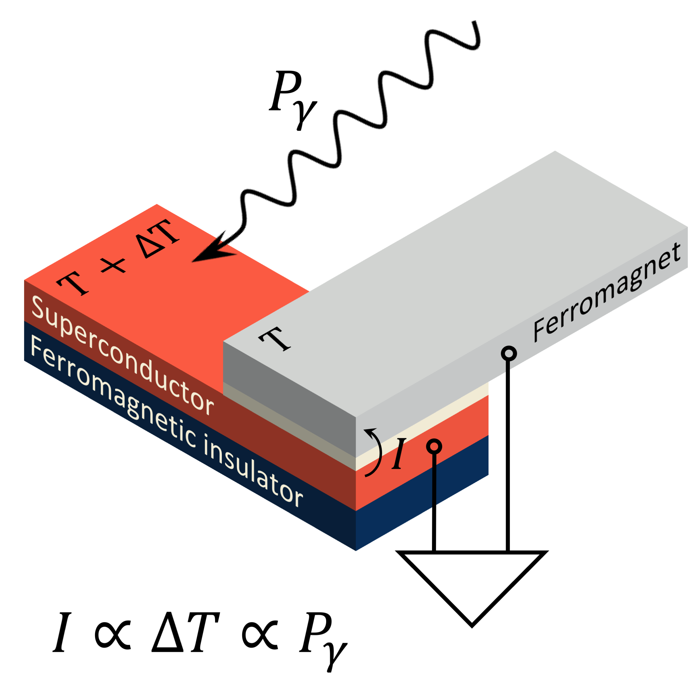 SUPERconducting ThermoElectric Detector